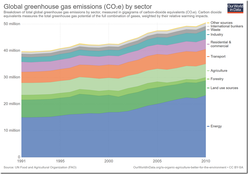 global-greenhouse-gas-emissions-by-sector